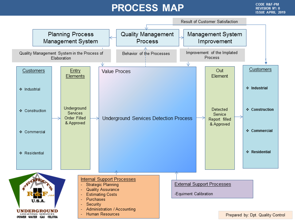 Image 4. Projects R&F USA's Process Map according ISO9001:2015 Standard (Apr2019). PROJECTS RF USA