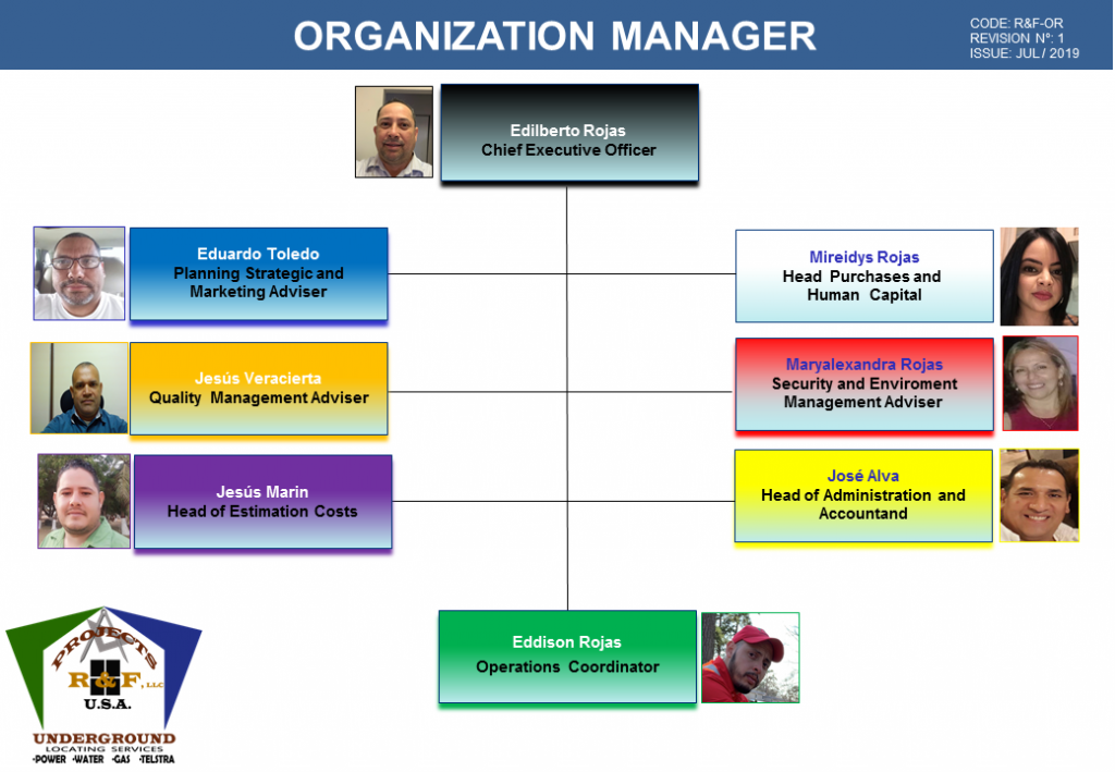 Image 1. PROJECTS RF USA Organization Chart (Ago-2019). PROJECTSRFUSA